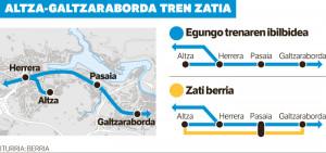 Altza-Galtzaraborda-trena